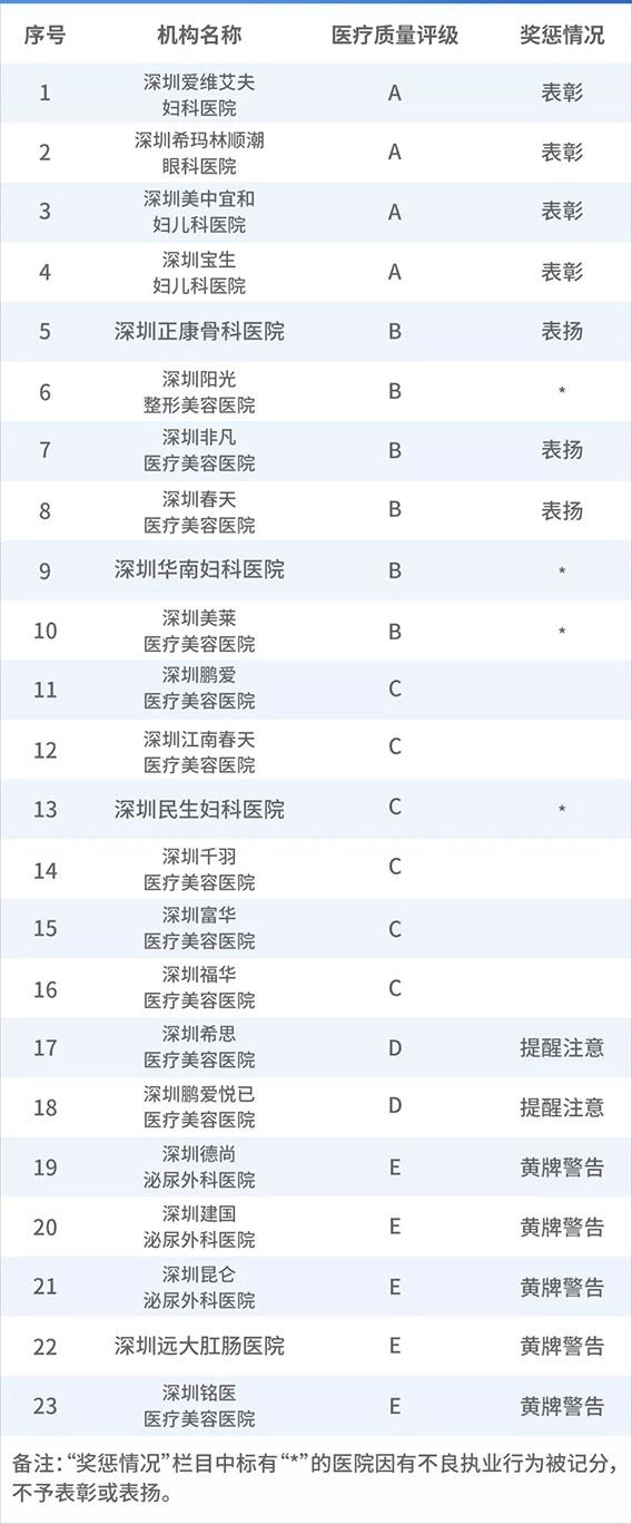 深圳希玛眼科荣获2018年度医疗服务质量A级单位1